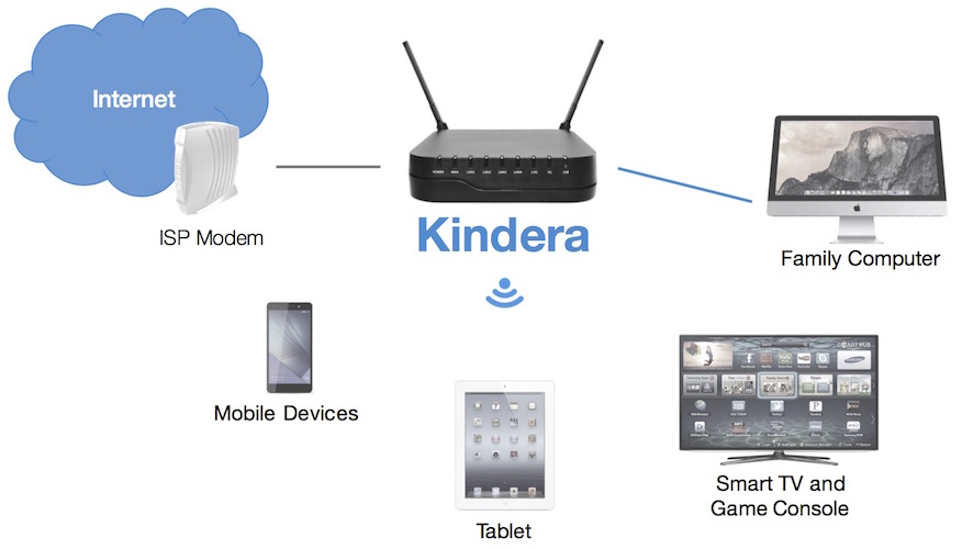 Let kindera protect your children simply connect kindera to your existing router and you will be able to supervise your childrens internet in an instant greentooth Images